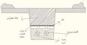 مقاومت ویژه گرمایشی بستر دفن کابل