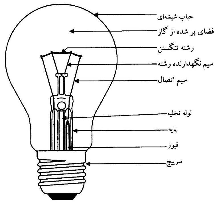 سرپیچ لامپ
