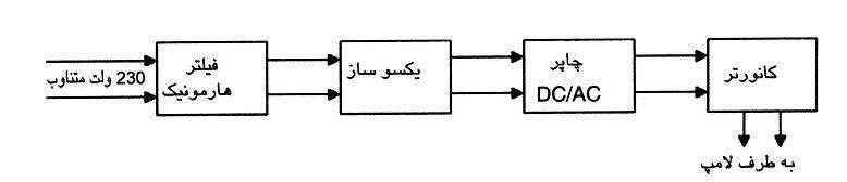 بلوک دیاگرام داخلی ترانس الکترونیکی