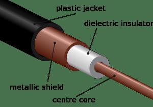 کابل های کواکسیال