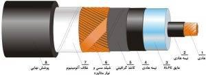 لایه های کابل فشار قوی