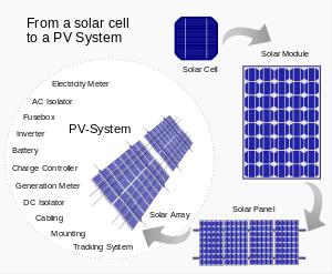 سلول، ماژول، پنل و آرایه خورشیدی